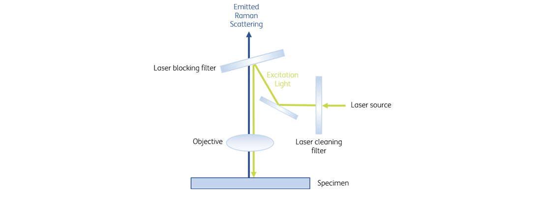 Functional principle of a laser blocking filter