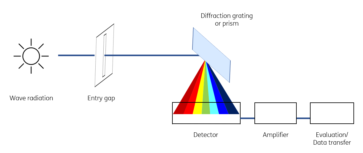 Schematic structure of a spectrometer for remote sensing of the earth's atmosphere