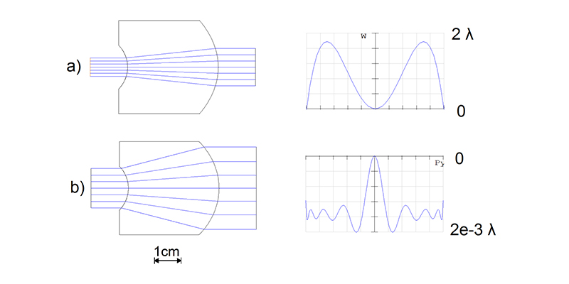 Figure: Schematic comparison between spherical and aspheric beam expanders with magnification V=2