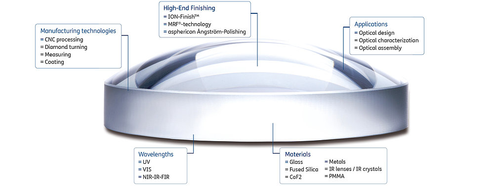 In-house solutions for aspheric lenses