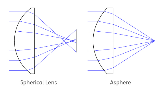 The rotationally symmetrical shape of an aspheric lens allows the correction of aberrations.