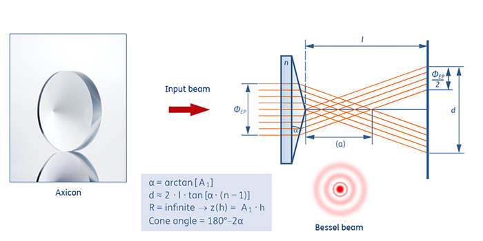 Schematic illustration of Bessel beam generation with an axicon