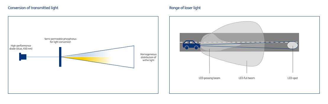 Conversion of transmitted light and range of laser light in comparison with LED light